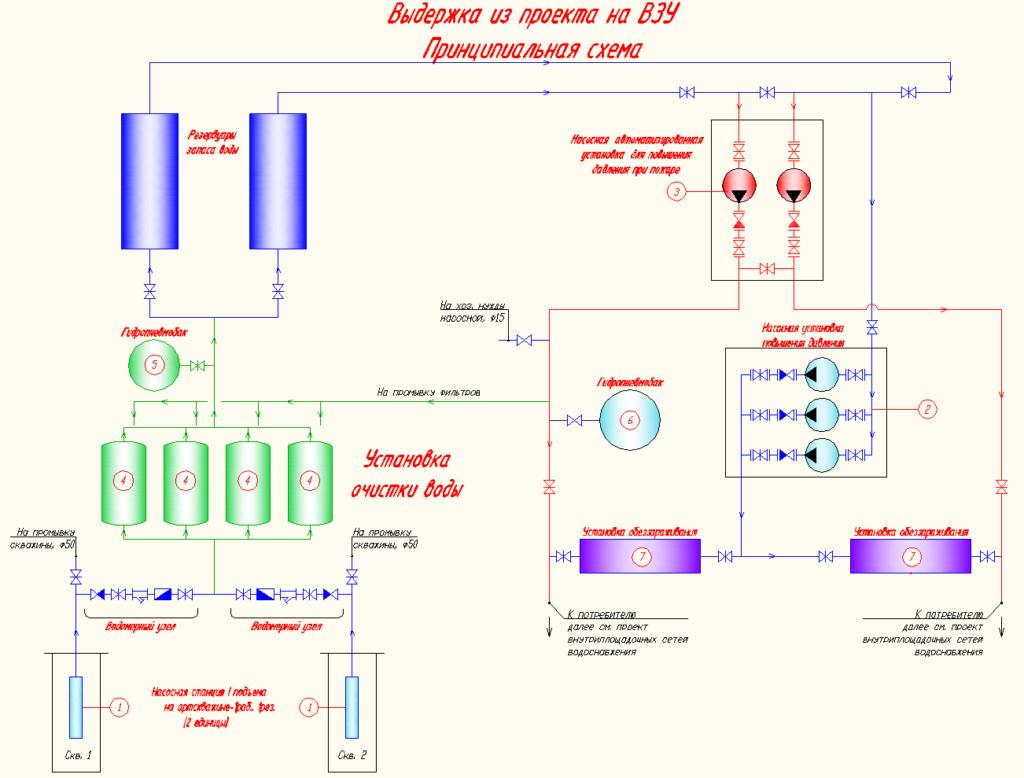 Схемы водоснабжения поселка